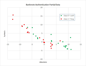 Graph of the Banknote Data