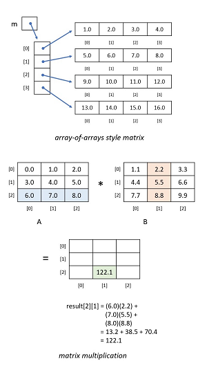 Figure 2: Matrix Representation and Multiplication