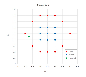 Figure 2: The Training/Reference Data