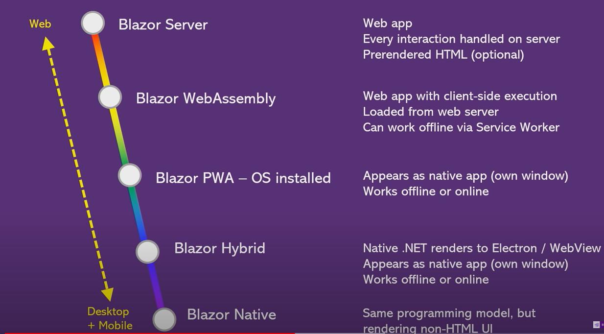 Is Blazor The Future of Development? - I Like Kill Nerds