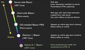 Blazor, from the Web to Native
