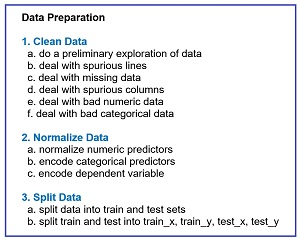 Figure 2: Data Preparation Pipeline Typical Tasks