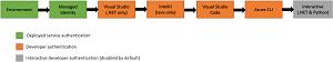 Default Azure Credential Flow