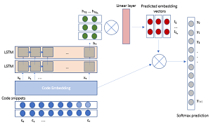 IntelliCode's Deep LSTM Model Architecture
