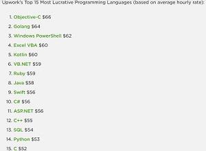upwork_aug20_s VB Variants Rank High in Top-Paying Freelancer Skills, Popularity -- Visual Studio Magazine