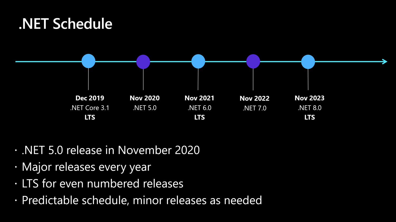 dotnet-schedule