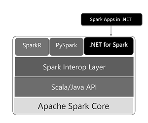 .NET for Apache Spark Architecture