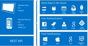 Azure Mobile Apps
