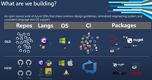 Azure SDK to Add More Languages, Including Go