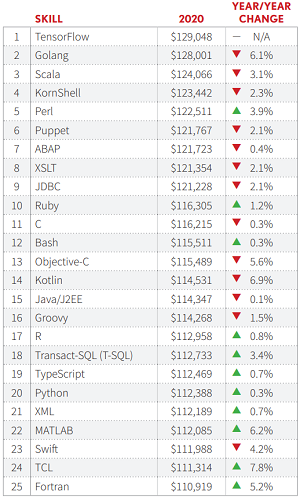 Highest Average Salaries by Programming Skill