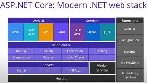 Modern Web Stack