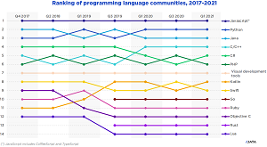 Programming Language Communities Over Time