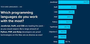 Most-Used Programming Languages