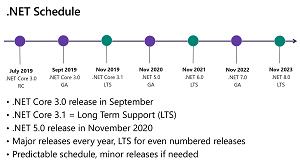 The .NET calendar