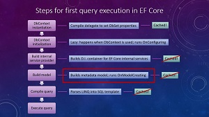 First Query Execution