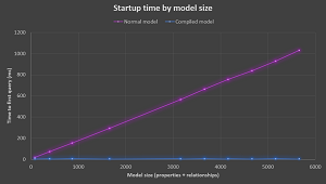 Startup Time by Model Size