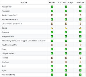 Feature Comparison in Status Wiki
