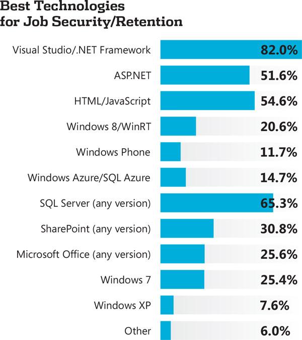2013 Developer Salary Survey Visual Studio Magazine