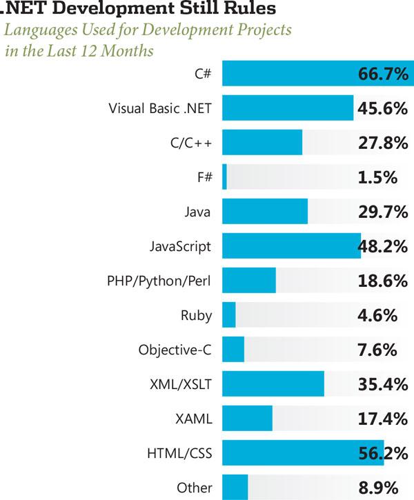 freelance programmer rates