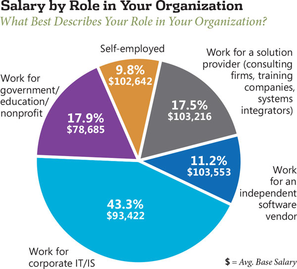 another finding from our 2012 survey senior software engineers and developers earn more on average than team leaders and it managers - Responsibilities Of A Software Engineer