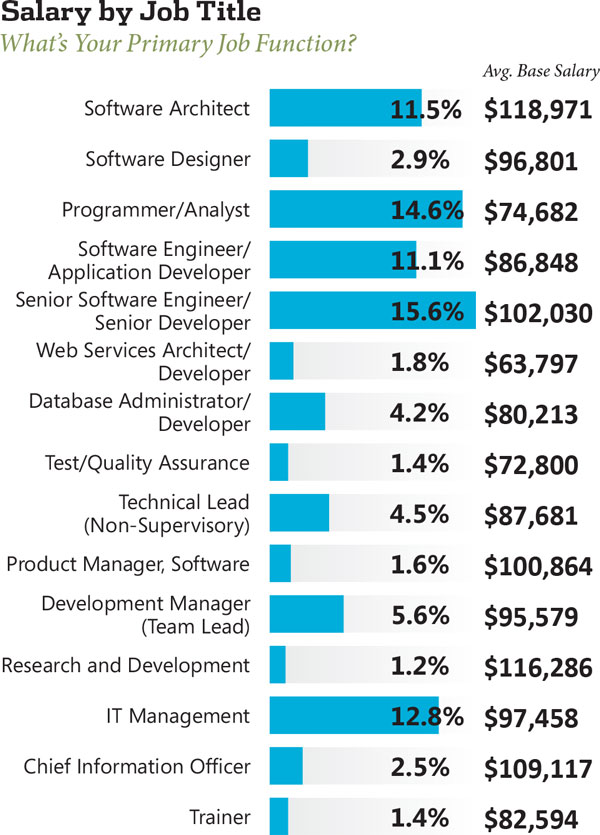 2013 net developer salary survey visual studio magazine