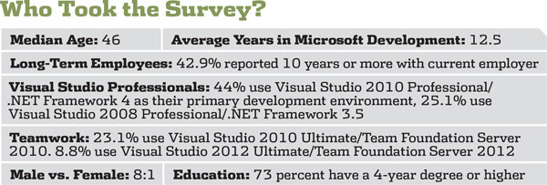 2013 NET Developer Salary Survey Visual Studio Magazine – Salary Survey Questionnaire
