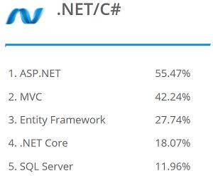 Top .NET/C# Stack Skills in 2020 Report