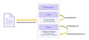 The Notebook API