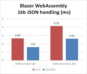JSON Handling