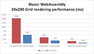 Grid Rendering