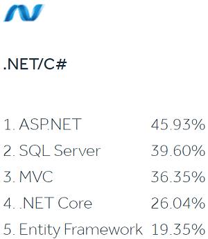 Top .NET/C# Stack Skills in 2021 Report