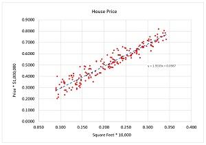 Figure 2: Partial House Data