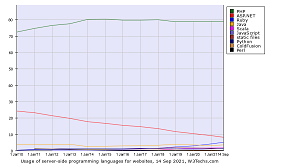 Historical Yearly Trends in The Usage Statistics of Server-Side Programming Languages for Websites