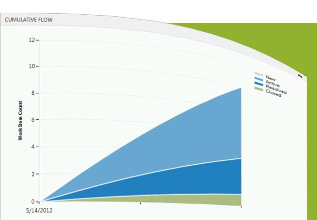 Kanban and team foundation server 2012 visual studio for Team foundation server process templates